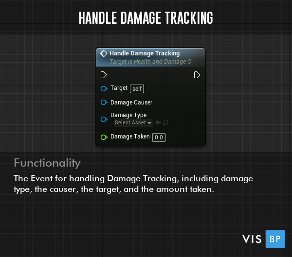 Handle Damage Tracking Event - The Event for handling Damage Tracking, including damage type, the causer, the target, and the amount taken.